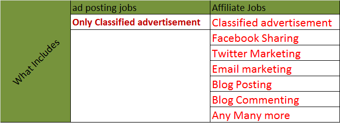 Ad posting jobs Affiliate Jobs make money from all money tips