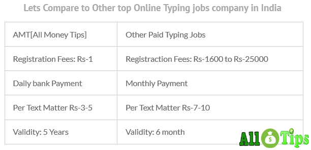 Online Typing Jobs without Investment