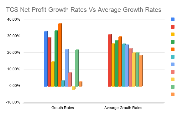 TCS-Net-Profit-Growth-Rates-Vs-Average-Growth-Rates