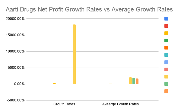 Aarti Drugs Net Profit Growth Rates vs Average Growth Rates